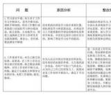对照八个方面专项整治问题及整改情况报告 自查自纠整改情况报告